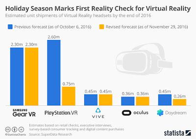 "'demand for virtual reality headsets this holidays skyrocket this holiday season"""