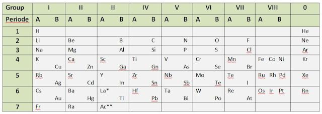 sistem periodik mendeleev - sistem periodik unsur