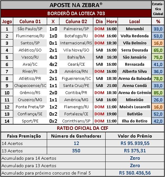 LOTECA 703 - RESULTADOS / RATEIO OFICIAL 01