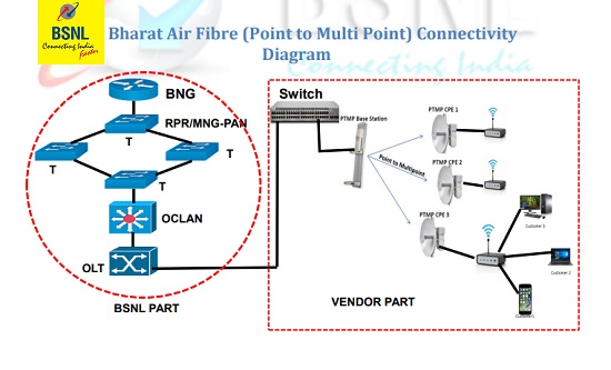Bharat Air Fibre (Point to Multi Point) Connectivity Diagram