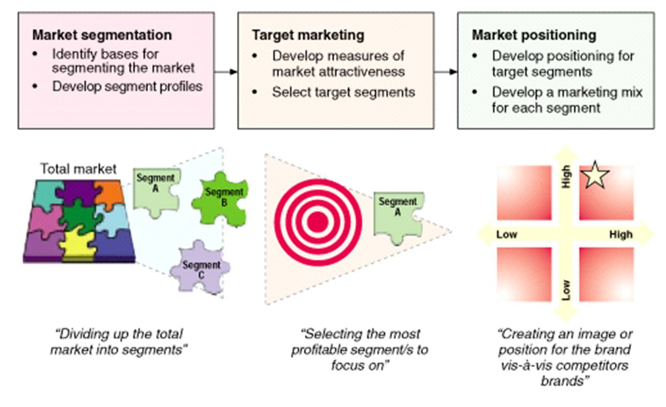 argos segmentation targeting and positioning stp Introduction all marketing is built on stp – segmentation, targeting and positioning (kotler & keller, p310) in the chapter of fundamental marketing concepts, trends, and tasks it.