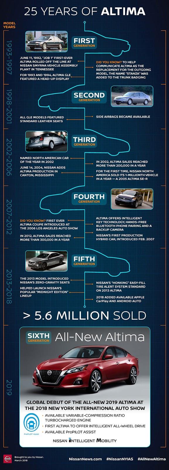 Nissan Altima heritage: five generations, 5.6 million sold