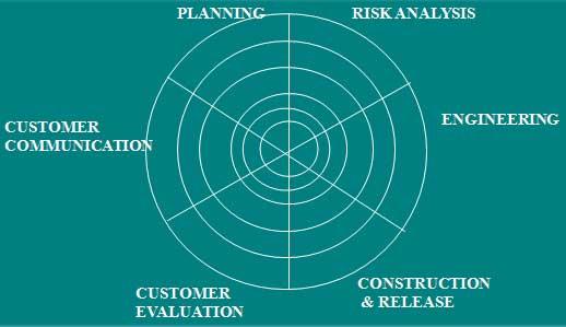Apa yang dimaksud dengan Model Spiral dalam pengembangan perangkat lunak tahapan tahapannya ,gambarnnya ,karakteristiknya,kelebihan dan kekurangan model spiral dan penerapannya