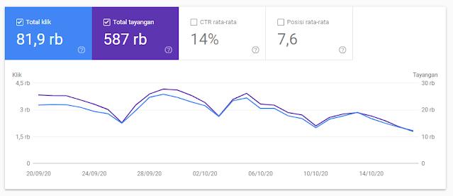 Laporan Google 1 Bulan Terakhir