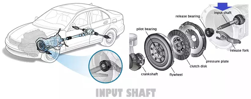 All About Auto Repair Image