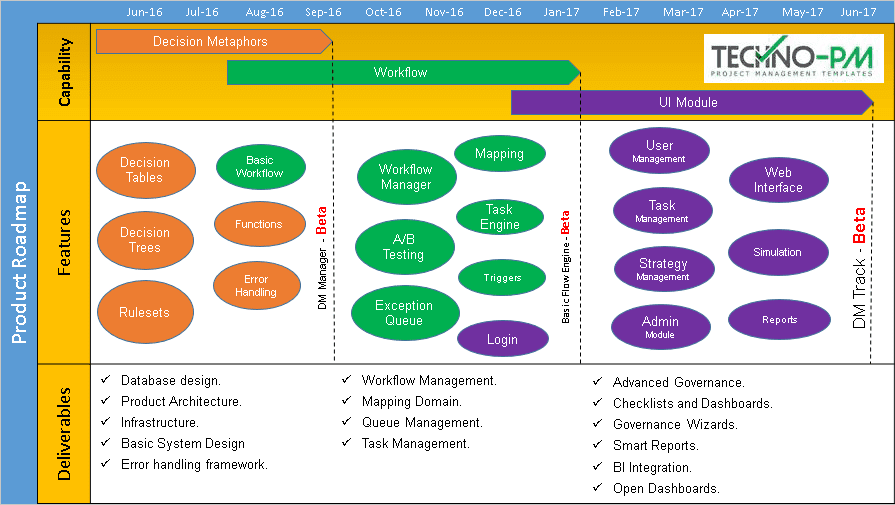 Software Product Roadmap Template, powerpoint