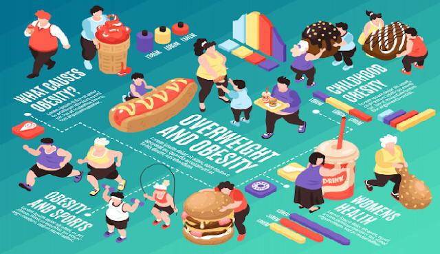 Penyebab Obesitas dan apa bahanya bagi kesehatan