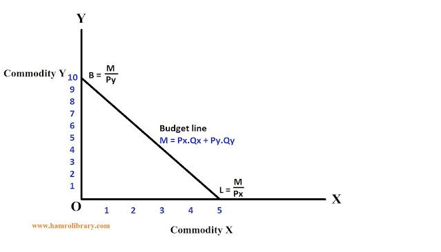 budget-line-or-price-line-diagram