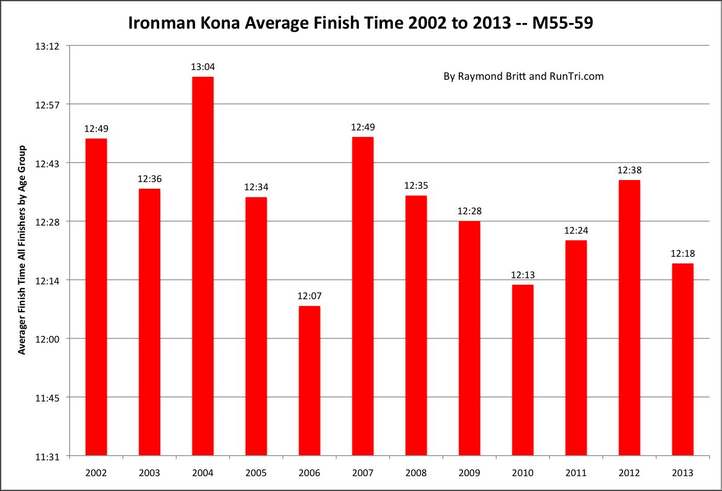 Runtri How Long Does It Take To Finish Ironman Kona It