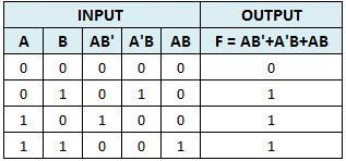 Gambar Rangkaian dan Tabel Kebenaran  F = AB' + A'B + AB
