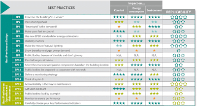 DIRECTION Best Practices Book key recommendations to the energy efficiency sector