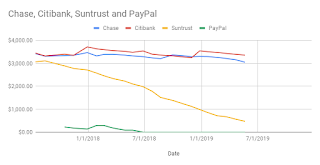 Debt Status for May 2019