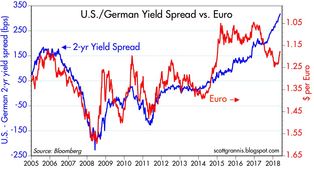 it s important to note that nominal and real interest rates spreads between the us and the eurozone