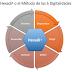 Hexadi o el método de las 6 digitalidades