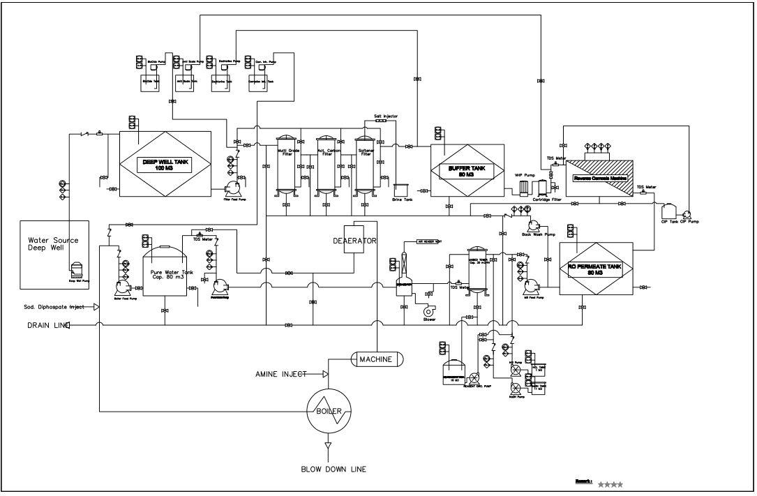 Cara Membaca P U0026id Water Treatment Plant