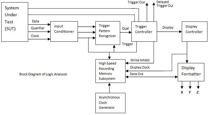 Logic    Analyzer Block    Diagram      Electronics and Communication