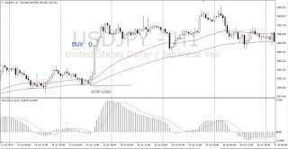 Simple Trend Following Two EMA and MACD Trading Forex - buy signal