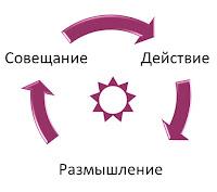 Модель: действие — размышление — совещание