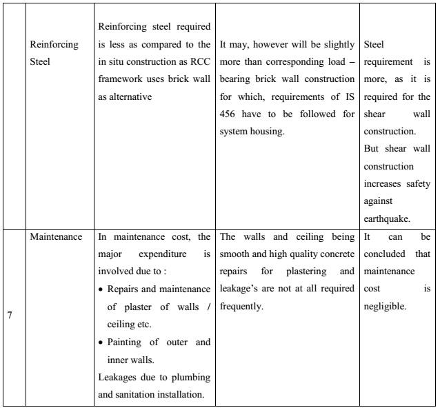 CIVIL ENGINEERING SEMINAR TOPICS: MIVAN TECHNOLOGY