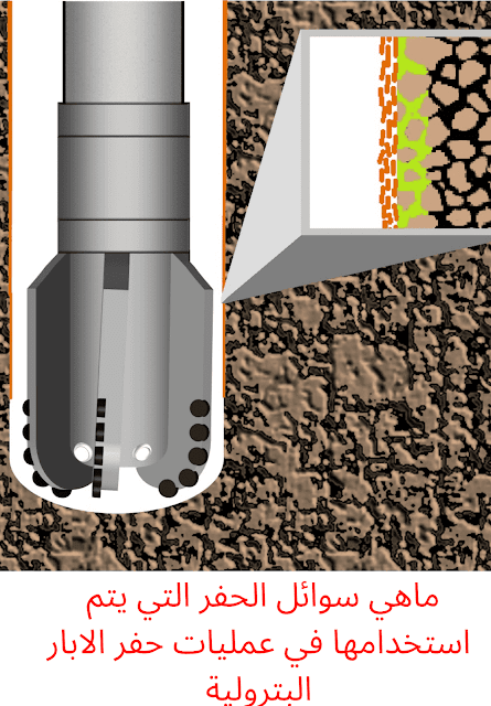 ماهي سوائل الحفر التي يتم استخدامها في عمليات حفر الابار البترولية