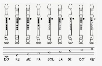 pentagrama notas musicales flauta