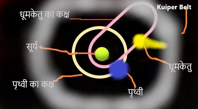 धूमकेतु, पृथ्वी का कक्ष, Kuiper Belt