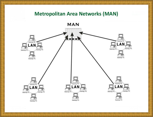 Metropolitan Area Network - MAN