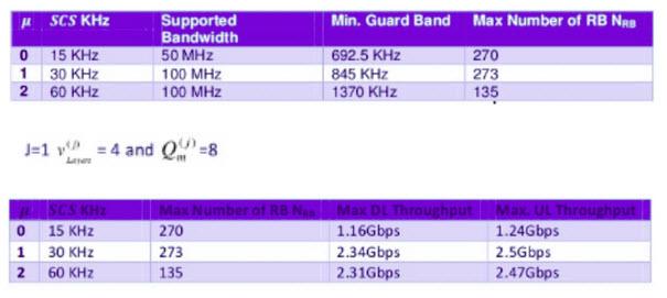 Berikut ini adalah Menghitung Spectral Efficiency 4G dan 5G NR