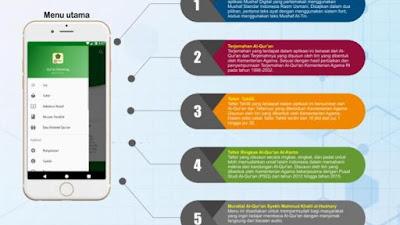Kemenag Luncurkan Aplikasi Quran, Menu Layanan dari Terjemah Hingga Tafsir