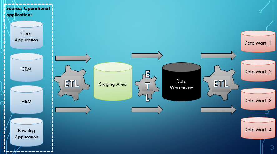 Overview Of Data Warehouse Architecture All About Data Warehousing