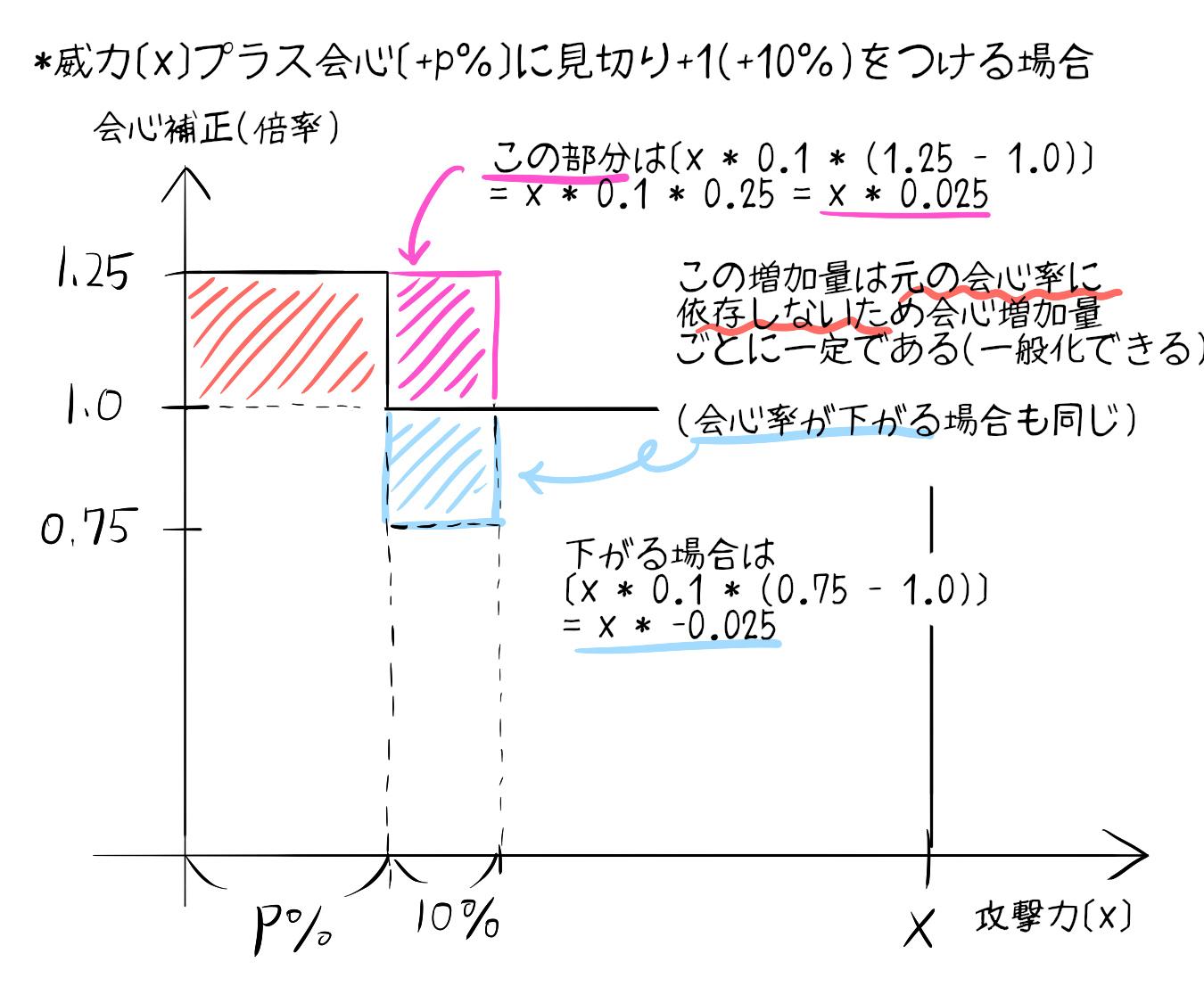 計算 スキルによる期待値上昇について a gunner