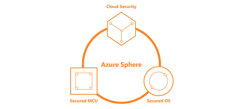 It has Microsoft Azure Sphere integrated into its hardware
