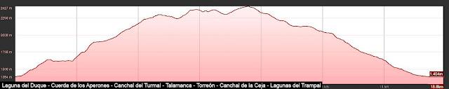 Perfil con la ruta señalizada al las Laguna del Duque y del Trampal pasando por el Torreón y el Canchal de la Ceja