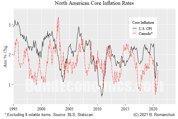 Figure: Core Inflation, U.S. and Canada