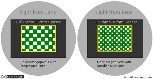 Ukuran Pixel
