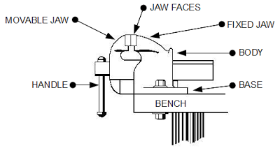 Anatomy of a vise drawing