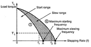 1 hp single phase electric motor 2 hp single phase