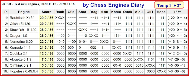 Chess Engines Diary - test tournaments 2020.11.15.TestNewEngines
