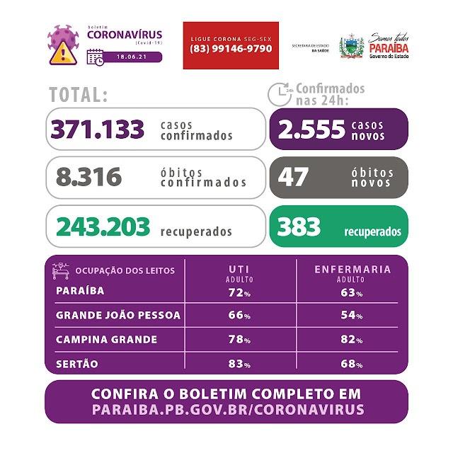 Pandemia: 220 dos 223 municípios da Paraíba já registraram mortes