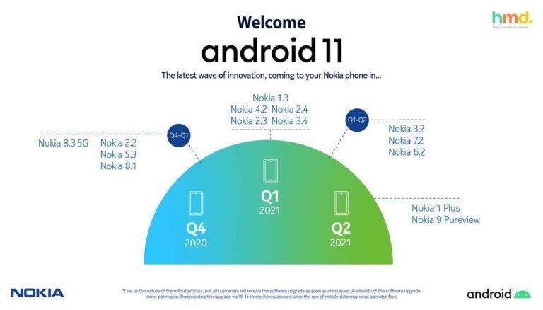 Roadmap Nokia Android 11
