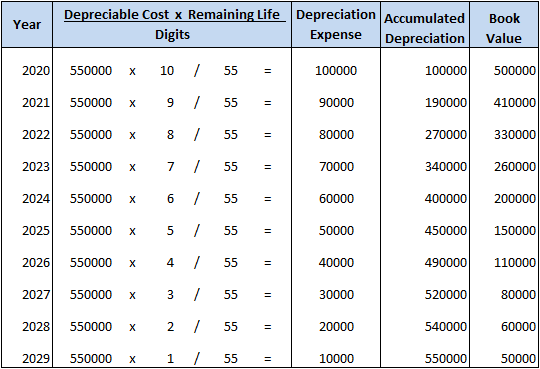 Method of depreciation: Sum of years' digits method