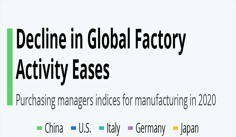 Decline in Global Factory Activity Eases #infographic