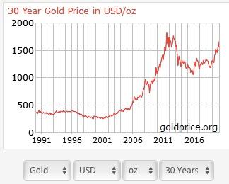 trend harga emas