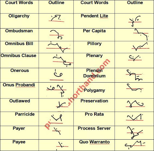 English Shorthand Court All Legal Words/Outlines