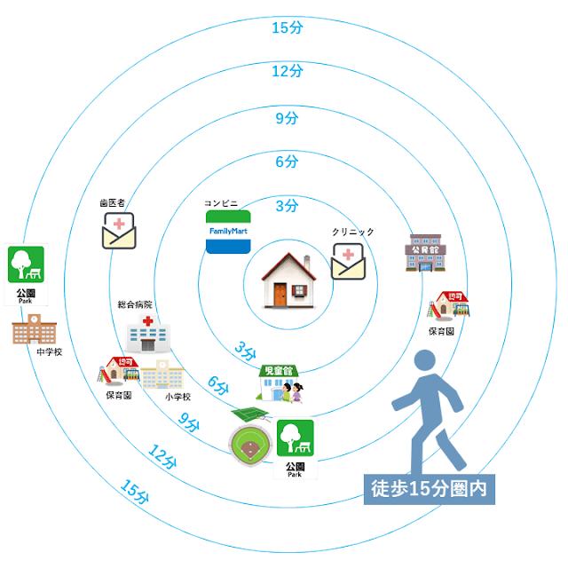生活圏マップ:徒歩エリア