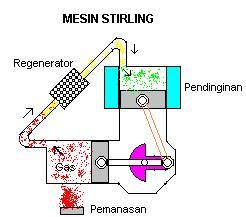 Stelzer dan Sterling, Mesin-Mesin Hemat Energi