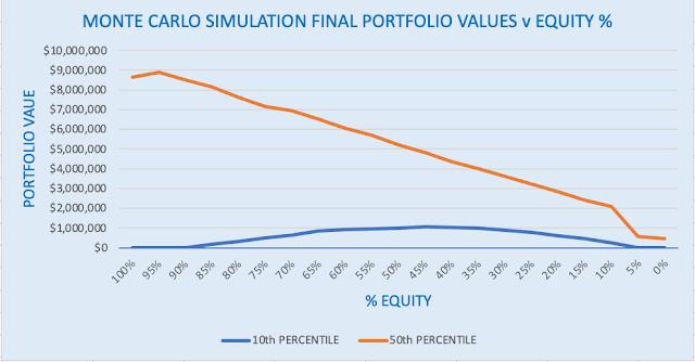 MONTE CARLO SIMULATION OF FINAL PORTFOLIO VALUES