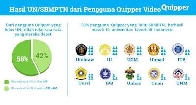 Kualitas Belajar dengan Quipper Video