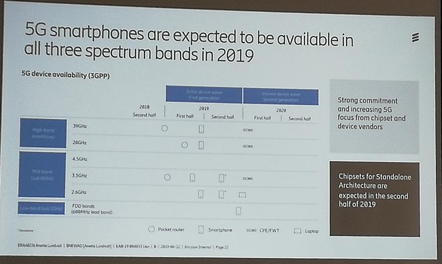 Smartphone 5G akan hadir di 3 pita spektrum pada tahun 2019