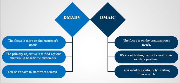 DMADV and DMAIC